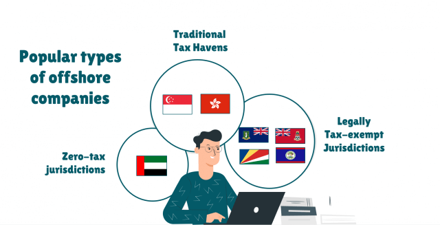 types of offshore companies