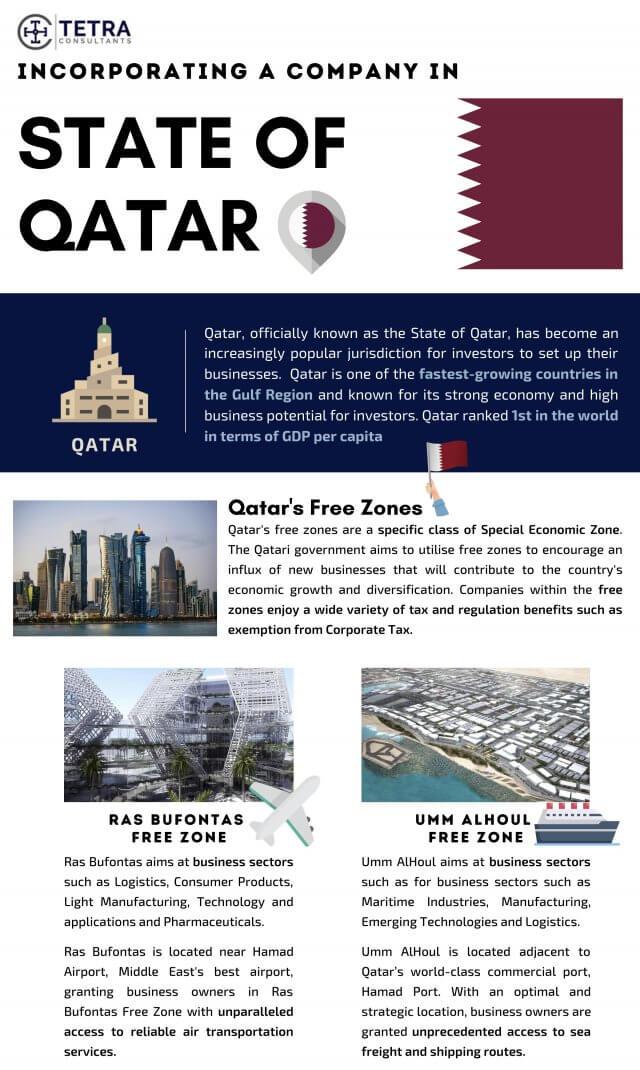 Qatar company registration