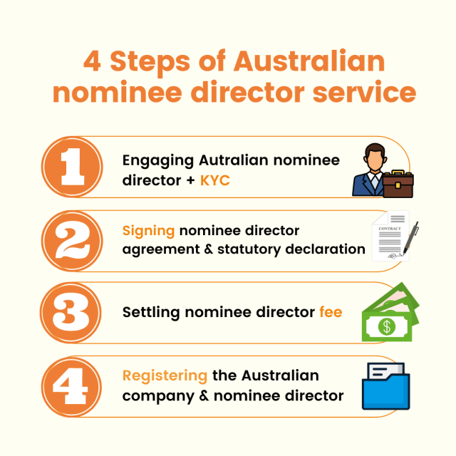 how to appoint australia nominee director