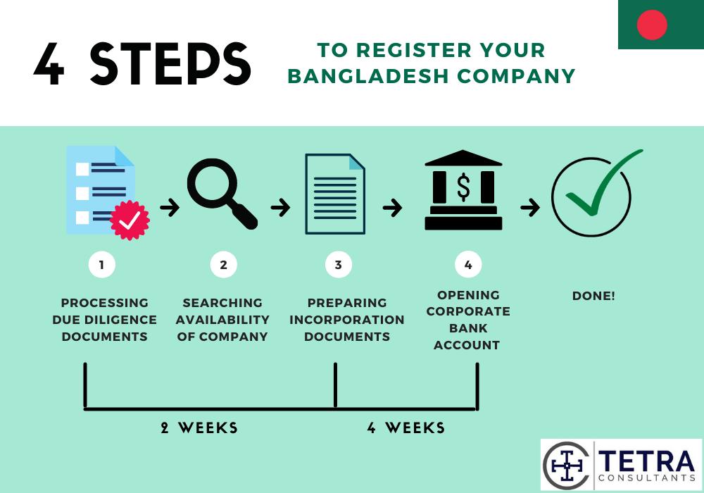 how long to register bangladesh company