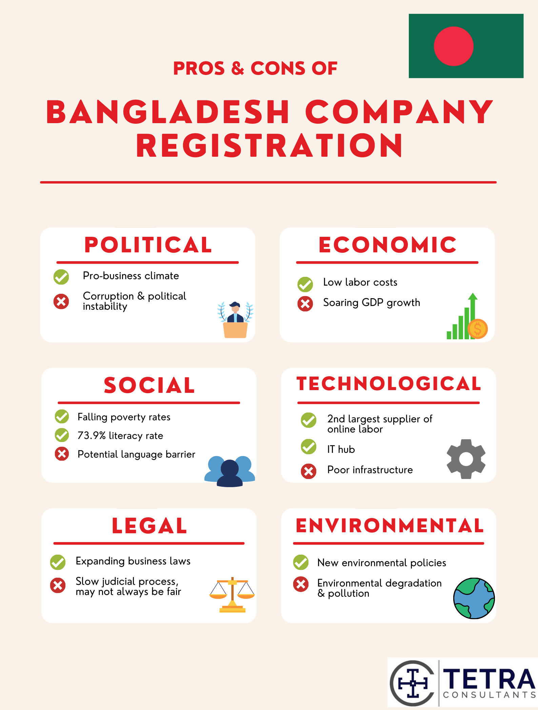 pros and cons of bangladesh company registration