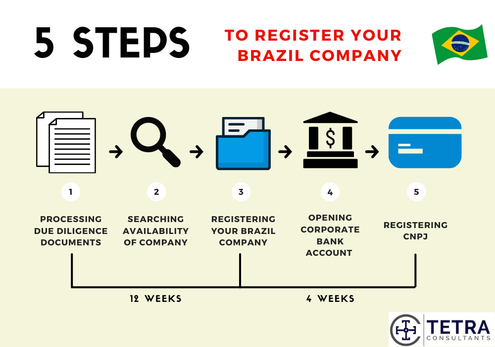steps to register Brazil company