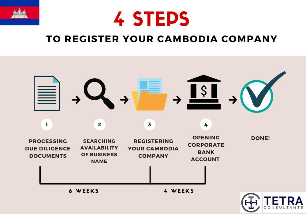 timeline to register cambodia company