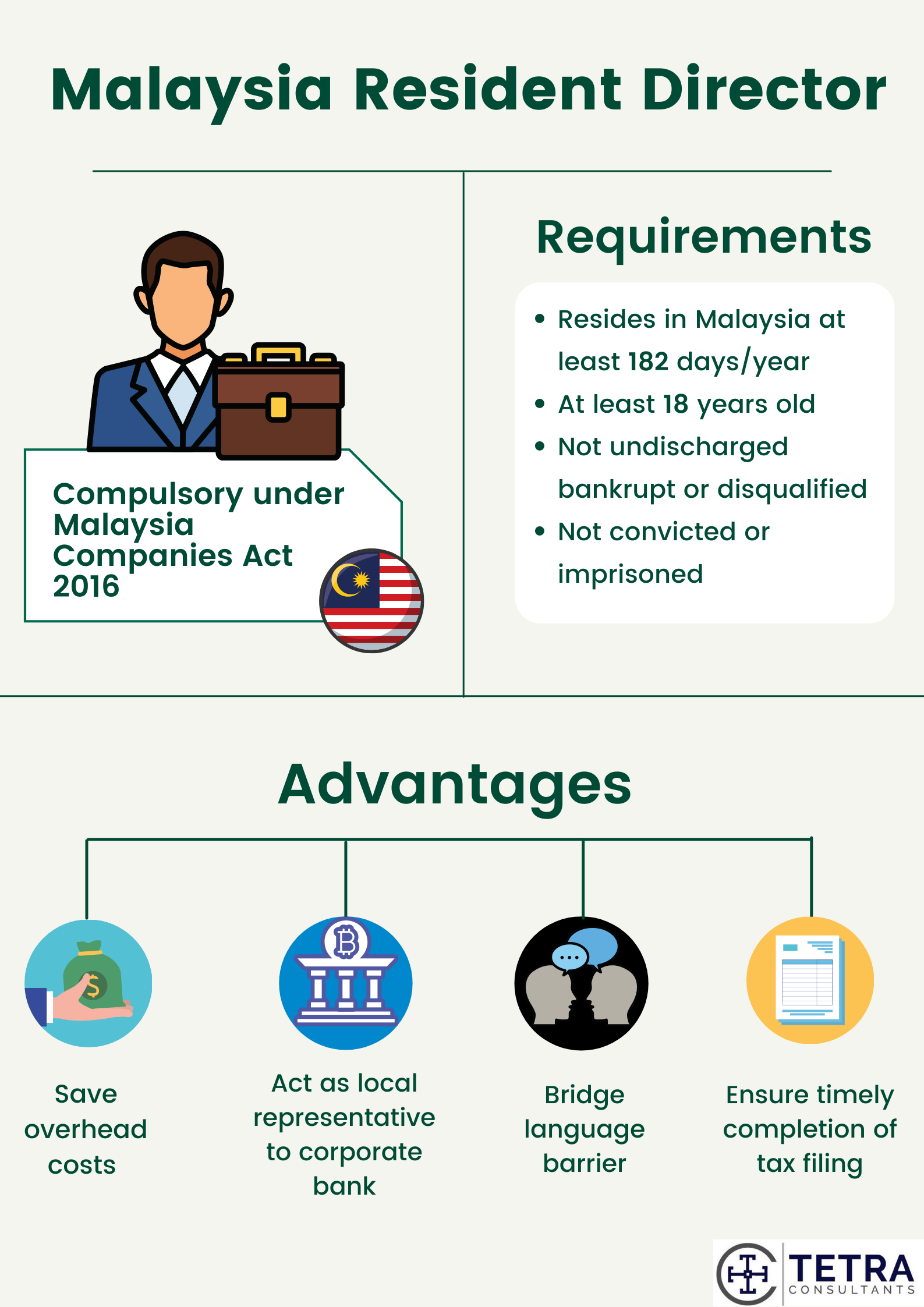 Requirements of Malaysia Resident Director
