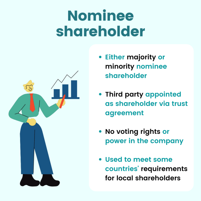 what is nominee shareholder