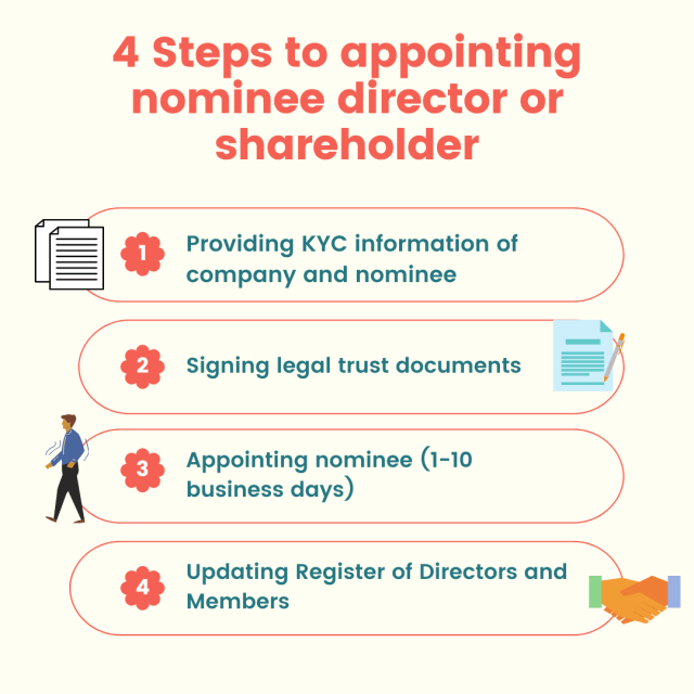 how to appoint nominee director