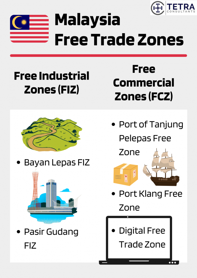 Malaysia-Free-Trade-Zones-FIZ