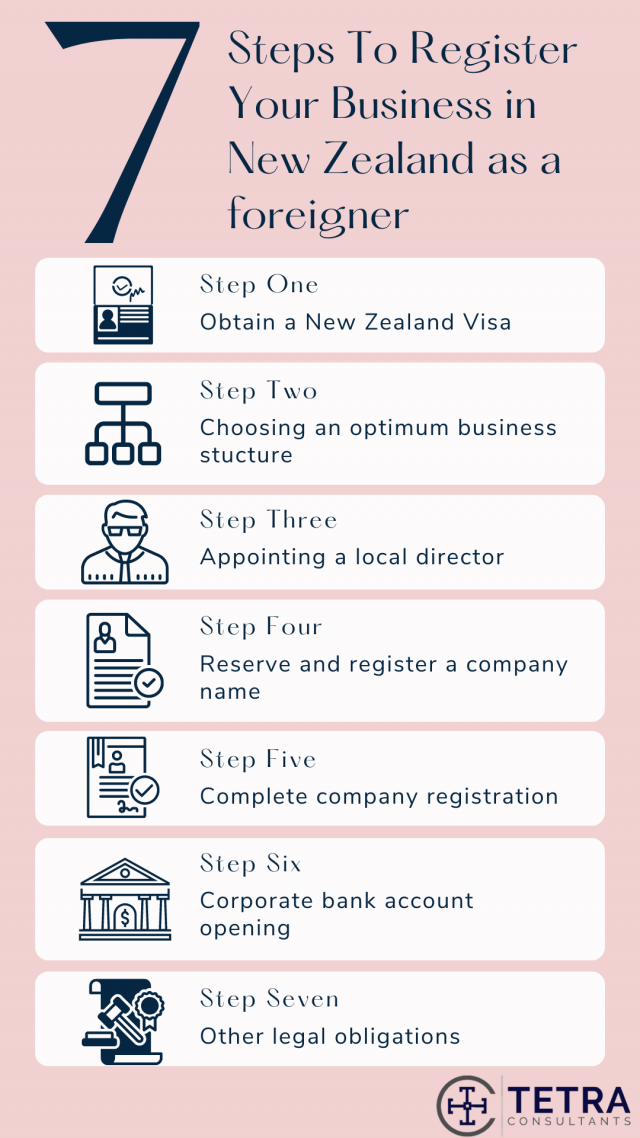 steps-to-register-business-in-new-zealand