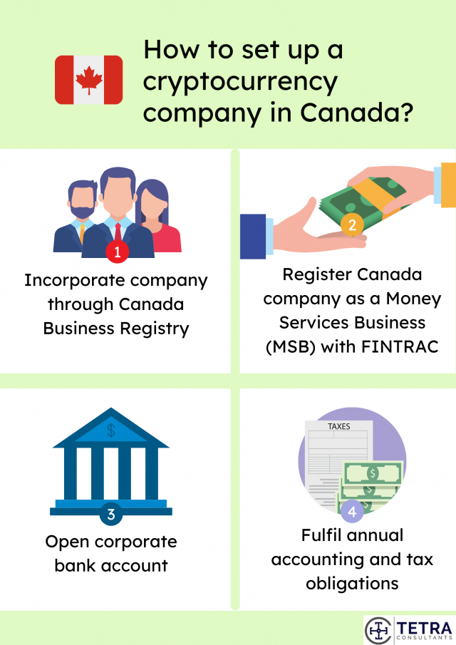 How-to-set-up-cryptocurrency-company-in-Canada