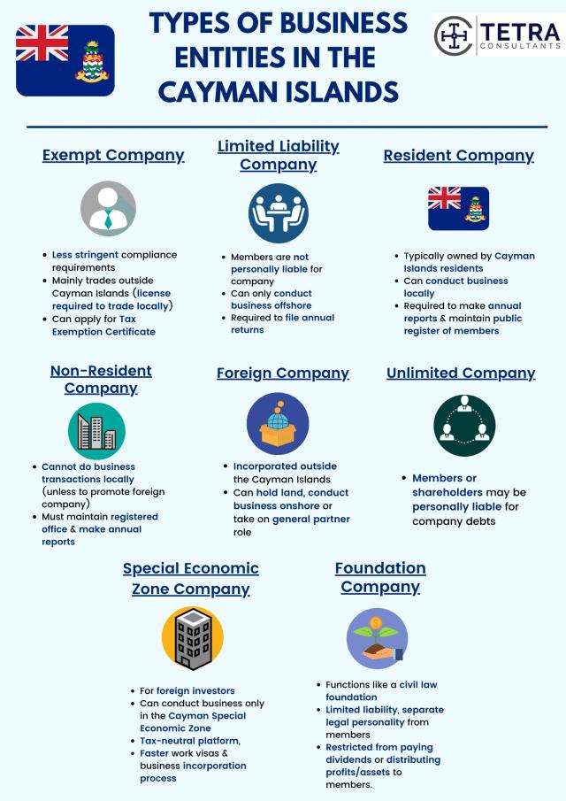 Regiser company in cayman islands-types