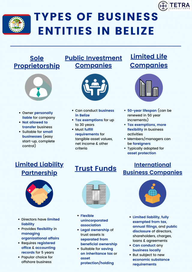 Register-company-in-Belize-types