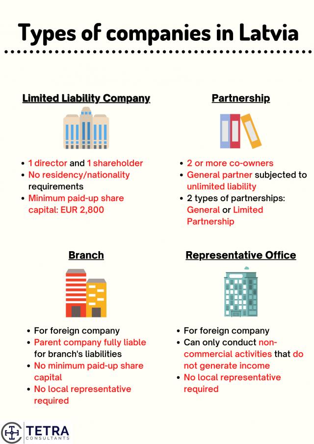 Register-company-in-Latvia-Types