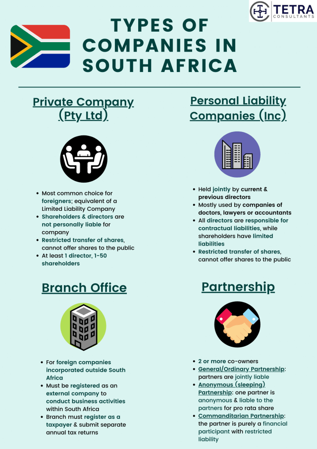 Register-company-in-South-Africa-types