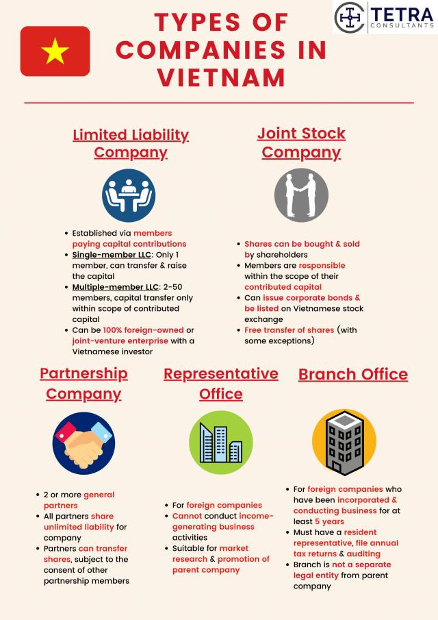 Register-company-in-Vietnam-company-types