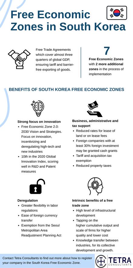 South-Korea-Free-Trade-Zones