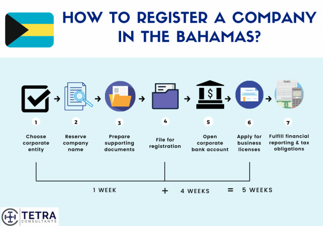 Steps-to-register-company-in-Bahamas