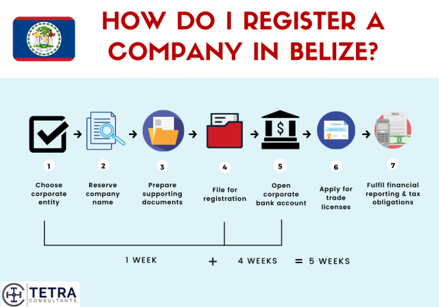 Steps-to-register-company-in-Belize