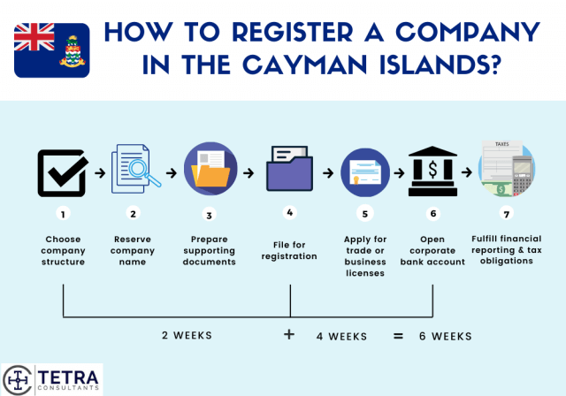 Steps-to-register-company-in-Cayman-Islands