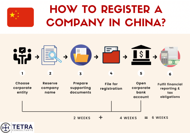 Steps-to-register-company-in-China