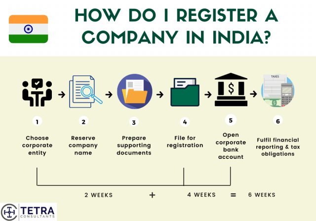Steps-to-register-company-in-India