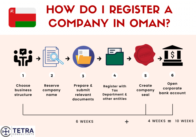 Steps-to-register-company-in-Oman