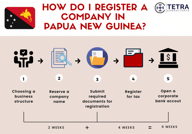 Steps-to-register-company-in-PNG