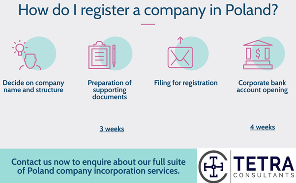 Steps-to-register-company-in-Poland