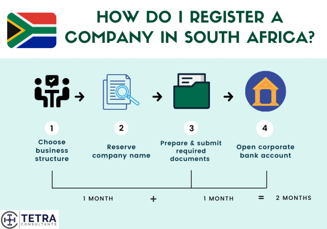Steps-to-register-company-in-South-Africa