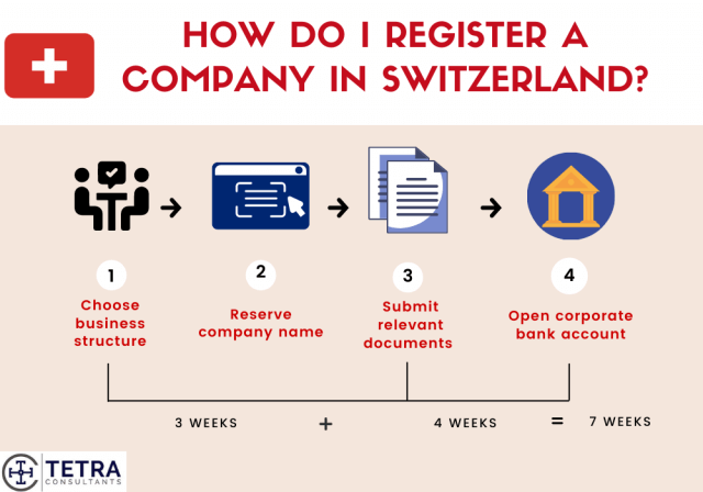 Steps-to-register-company-in-Switzerland