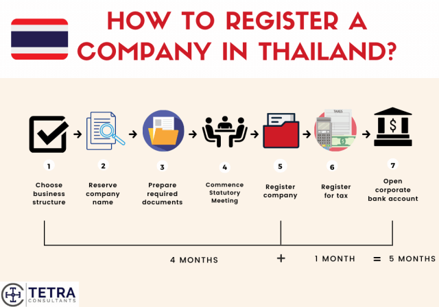 Steps-to-register-company-in-Thailand