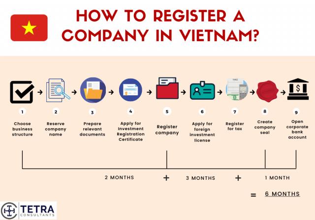 Steps-to-register-company-in-Vietnam