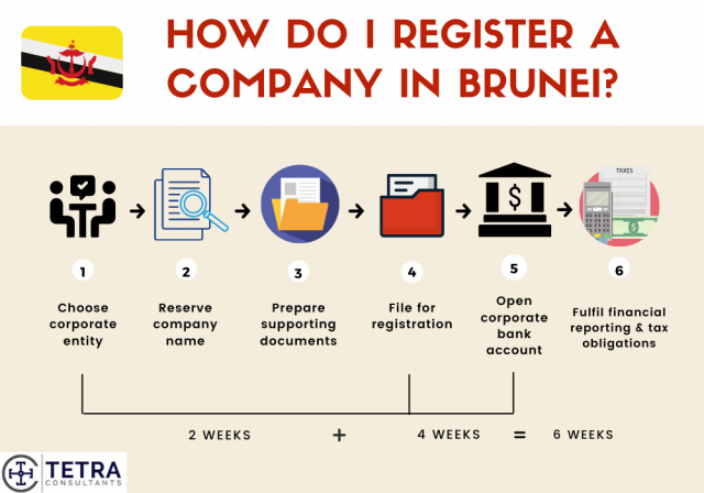 steps-to-register-company-in-Brunei