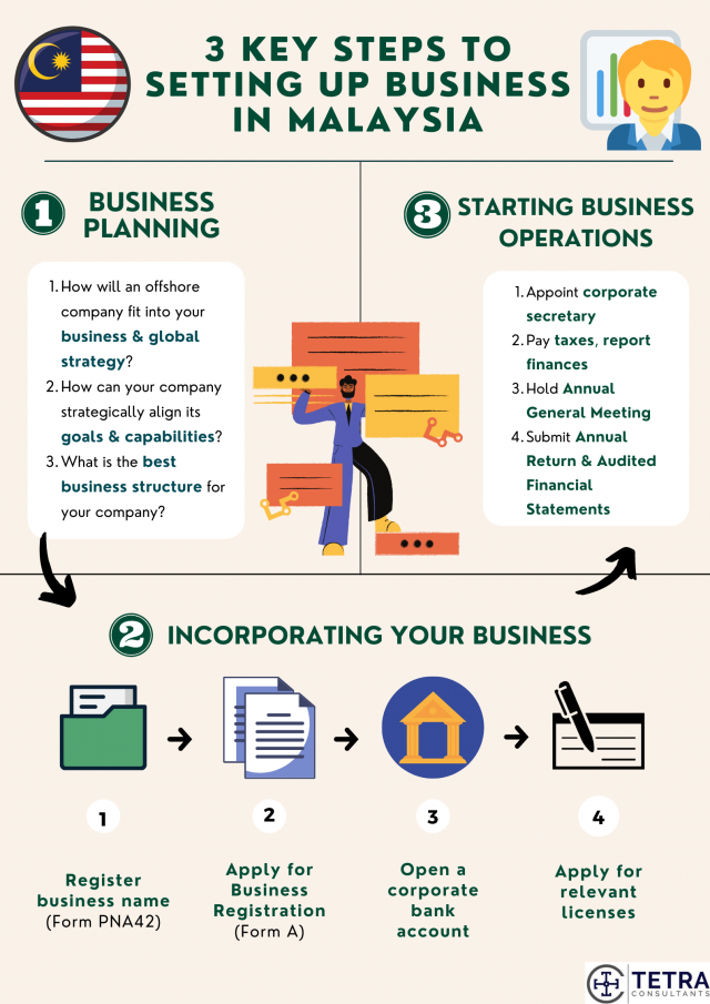 steps-to-setting-up-business-in-Malaysia